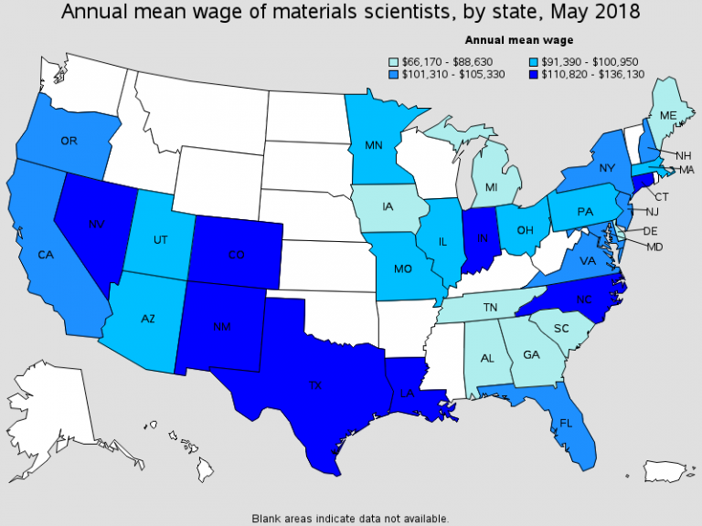 Material Science Wages